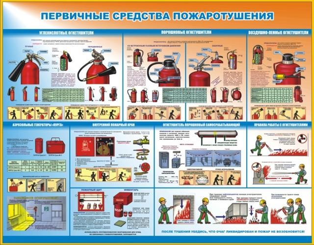 Вводный противопожарный инструктаж работников