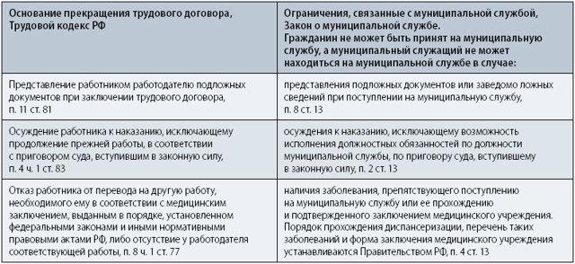 Увольнения лица замещающего муниципальную должность: порядок