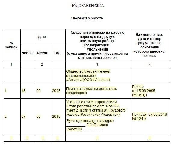 Приказ о сокращении численности штата работников: образец 2020, по ТК РФ