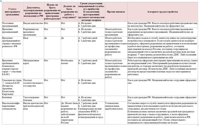 Прием на работу граждан Узбекистана: оформление в организации, в 2020, пошаговая инструкция