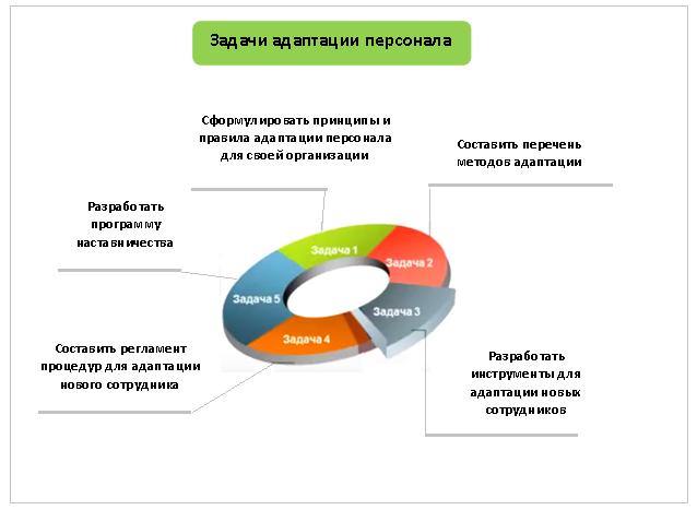 Адаптация сотрудников. Методы адаптации персонала