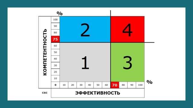 Эффективная система оценки персонала в организации: kpi