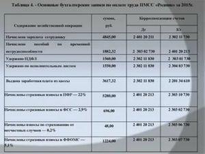 Удержание при увольнении за обучение из заработной платы: проводки, отражение, статьи ТК РФ в 2020 году