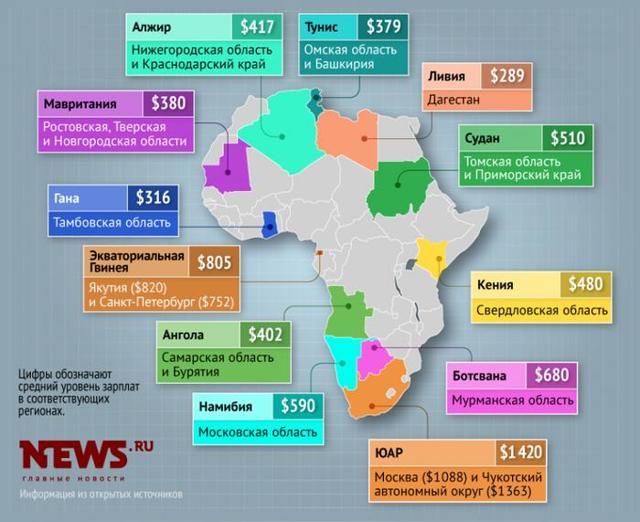 Как вам такое? Средняя зарплата в России как в Африке