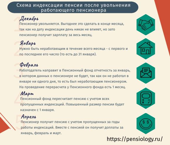 Когда лучше уволиться пенсионеру, кто получит доплату в 36 тысяч рублей