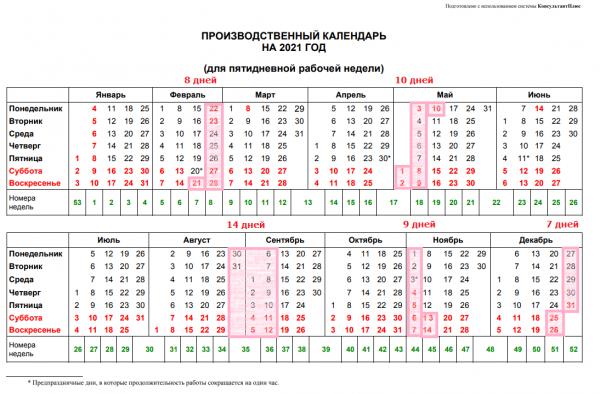 Удлиненный отпуск (продолжительность, кому предоставляется, положение) в 2020 году