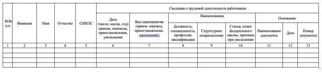 Электронный документооборот: трудовые книжки в электронном виде