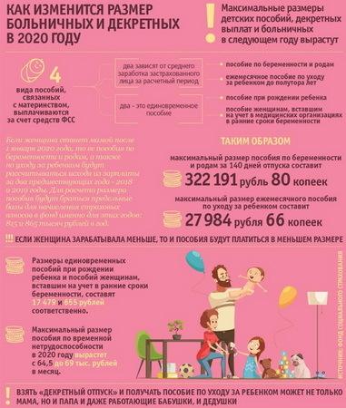 Как рассчитывается больничный по беременности и родам: 2020 год