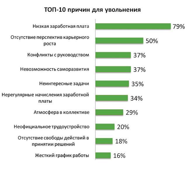 Анкета при увольнении сотрудника: образец в 2020 году
