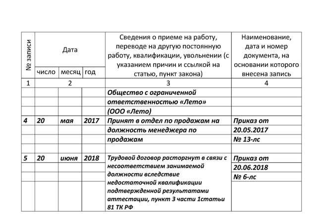 Увольнение работника по результатам аттестации: статьи ТК РФ, судебная практика