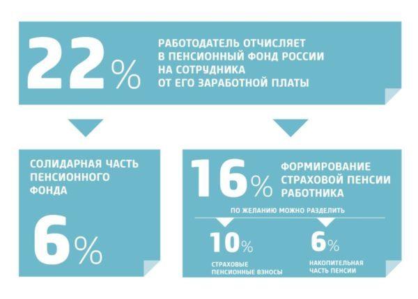 Накопительная часть пенсии в ВТБ в 2020 году: как перевести, условия перевода