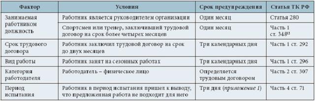 Увольнение по срочному трудовому договору по ТК РФ в 2020 году